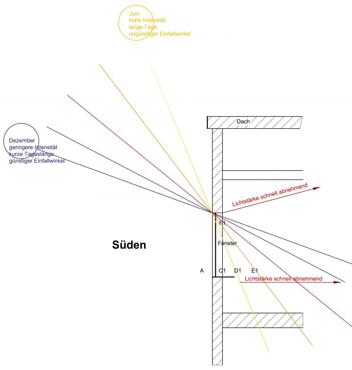 fragen zum licht grundlagen daten zubeh r f r. Black Bedroom Furniture Sets. Home Design Ideas