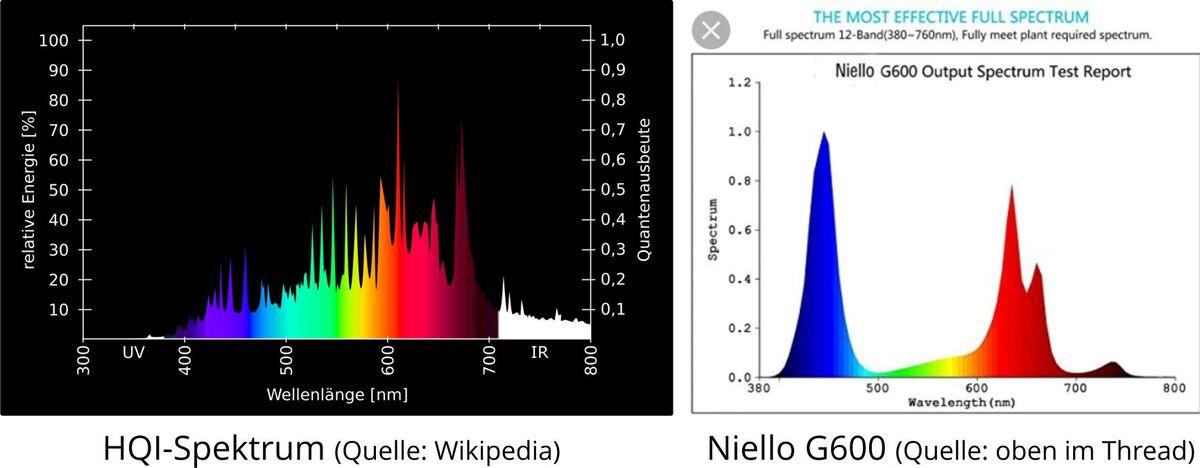 Spektrenvergleich_HQI-LED.thumb.jpg.1caa28b8bae4cd0b0cab3d6d48372fb9.jpg