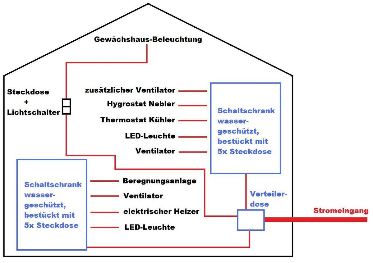12950583_SkizzeGewchshaus.thumb.jpg.6d7723bf3b39bc6c4a64de7a86558e5d.jpg